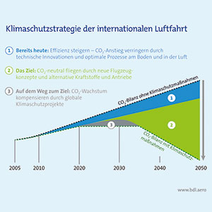 Klimaschutz-Luftfahrt-Strategie